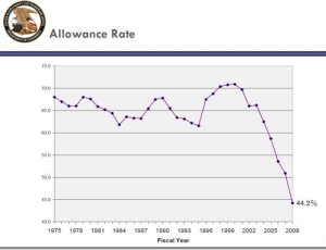 090102USPTO_ALLOWANCE_RATE